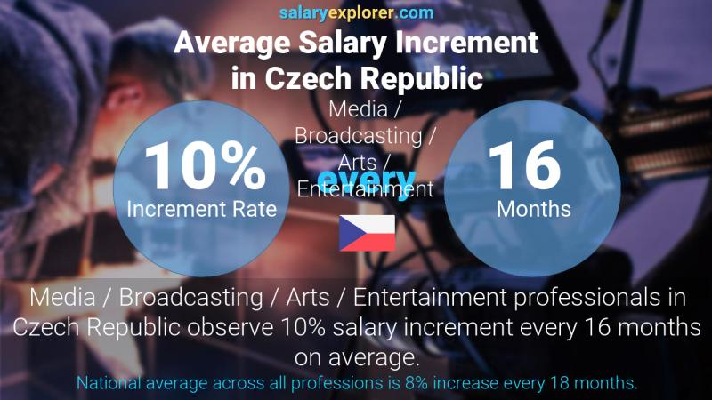 Annual Salary Increment Rate Czech Republic Media / Broadcasting / Arts / Entertainment