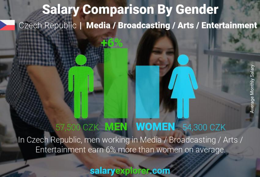 Salary comparison by gender monthly Czech Republic Media / Broadcasting / Arts / Entertainment