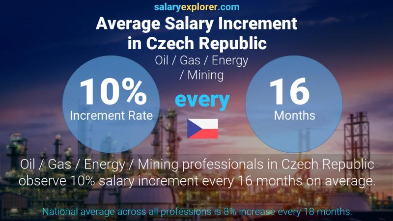 Annual Salary Increment Rate Czech Republic Oil  / Gas / Energy / Mining