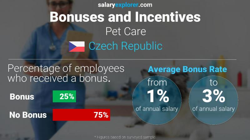 Annual Salary Bonus Rate Czech Republic Pet Care