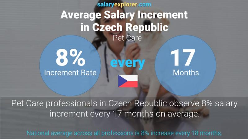Annual Salary Increment Rate Czech Republic Pet Care