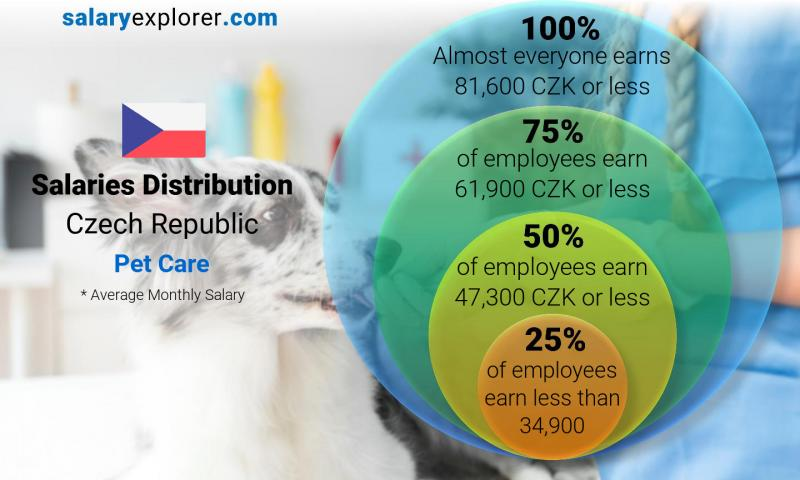 Median and salary distribution monthly Czech Republic Pet Care