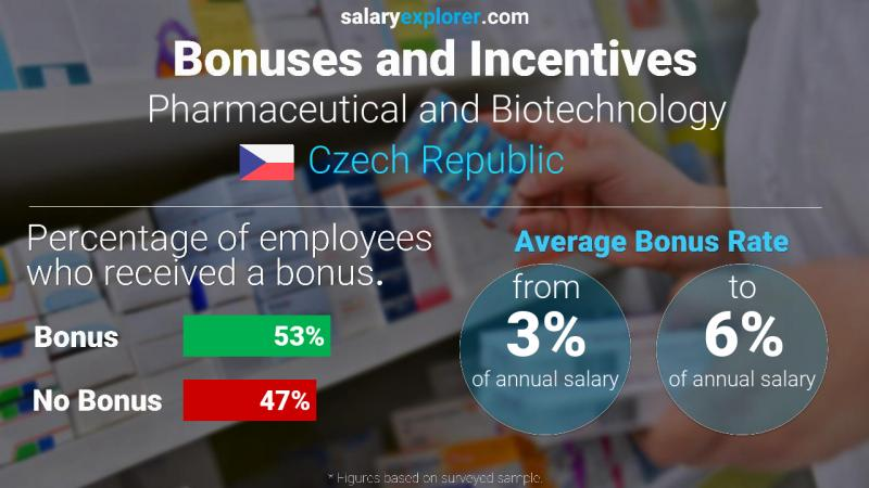 Annual Salary Bonus Rate Czech Republic Pharmaceutical and Biotechnology
