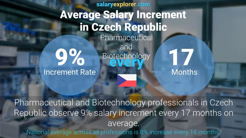 Annual Salary Increment Rate Czech Republic Pharmaceutical and Biotechnology