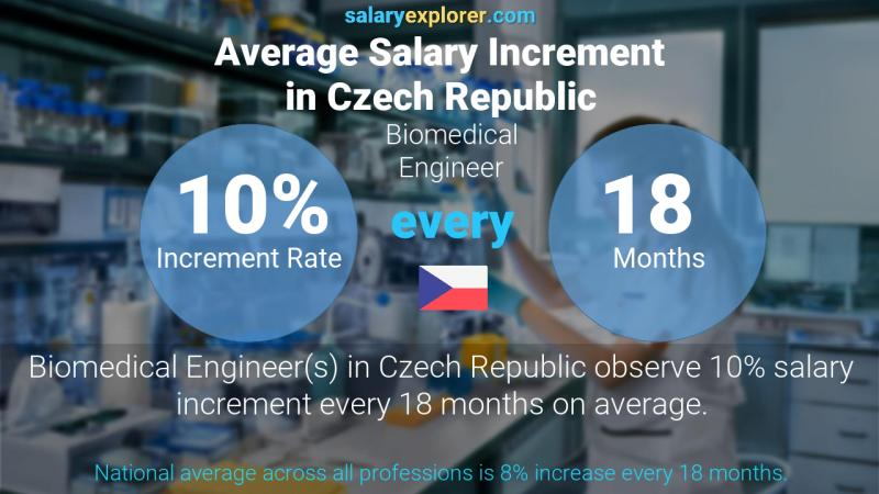 Annual Salary Increment Rate Czech Republic Biomedical Engineer