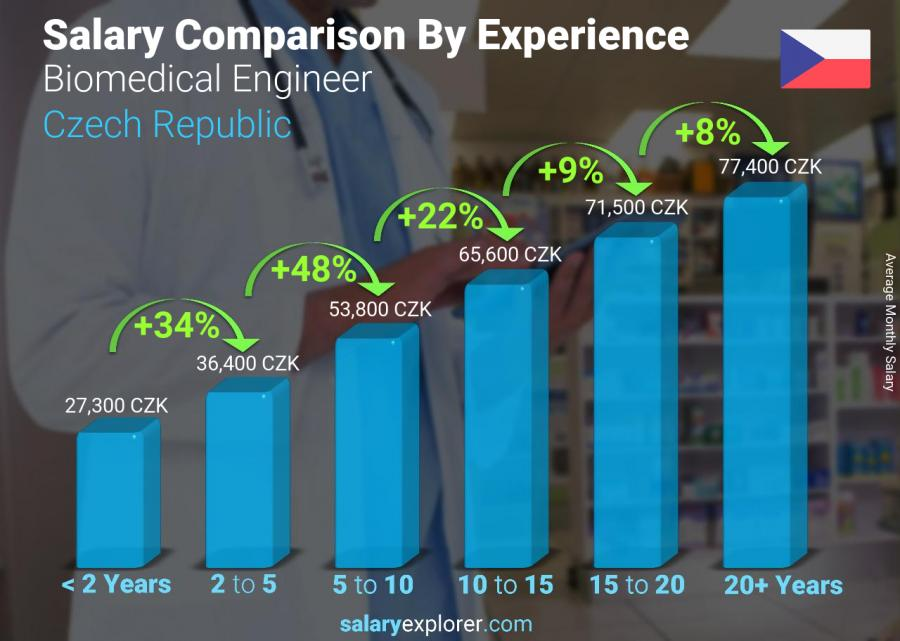 Salary comparison by years of experience monthly Czech Republic Biomedical Engineer