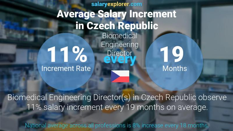 Annual Salary Increment Rate Czech Republic Biomedical Engineering Director