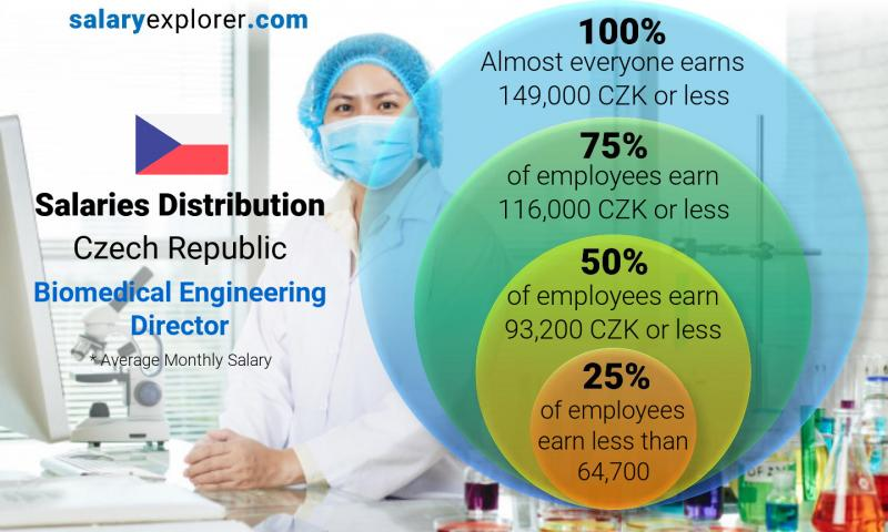 Median and salary distribution monthly Czech Republic Biomedical Engineering Director
