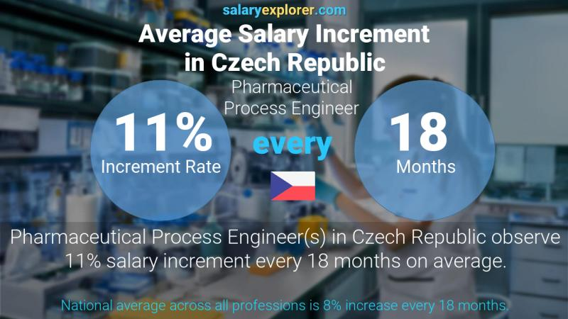 Annual Salary Increment Rate Czech Republic Pharmaceutical Process Engineer