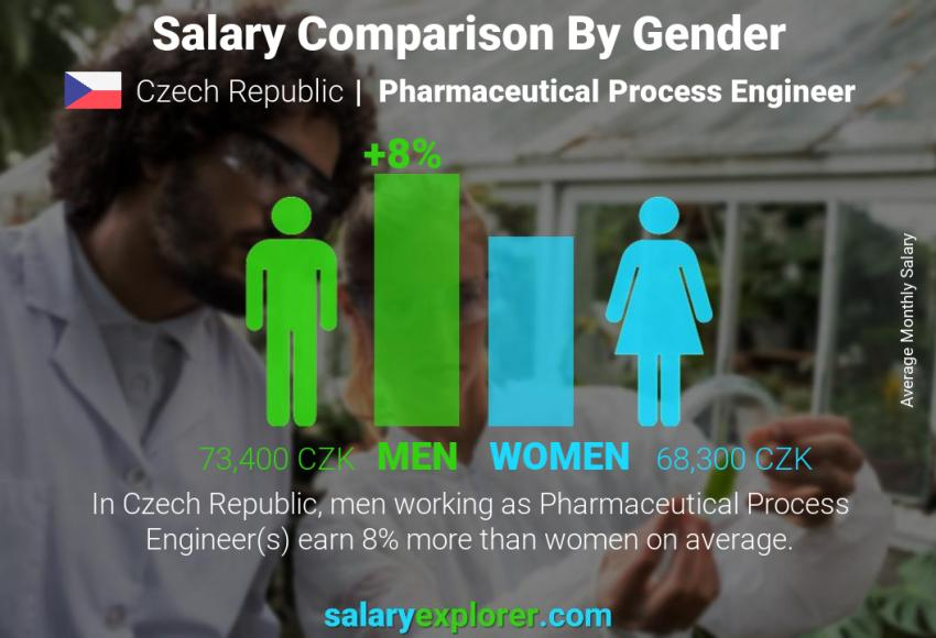 Salary comparison by gender monthly Czech Republic Pharmaceutical Process Engineer