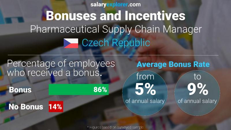 Annual Salary Bonus Rate Czech Republic Pharmaceutical Supply Chain Manager