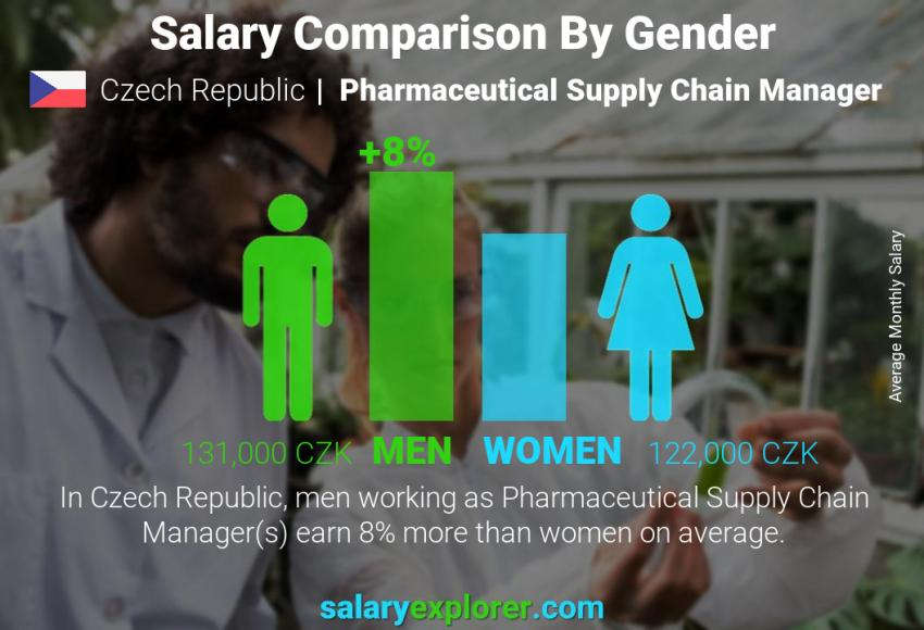 Salary comparison by gender monthly Czech Republic Pharmaceutical Supply Chain Manager