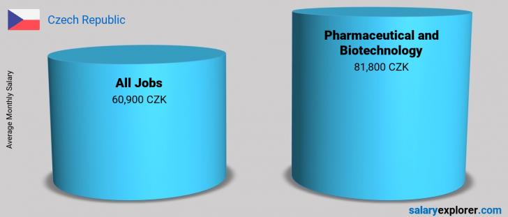 Salary Comparison Between Pharmaceutical and Biotechnology and Pharmaceutical and Biotechnology monthly Czech Republic