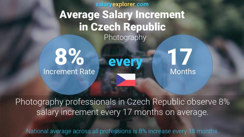 Annual Salary Increment Rate Czech Republic Photography