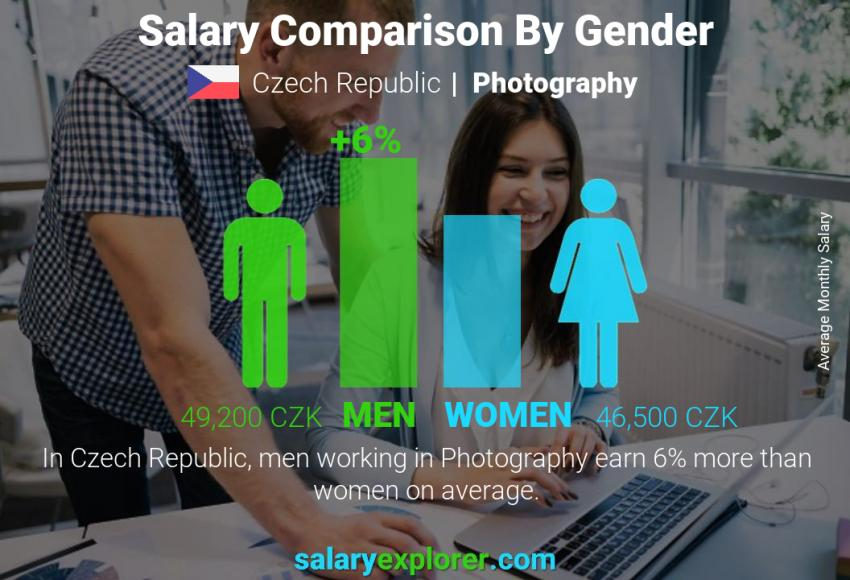Salary comparison by gender monthly Czech Republic Photography