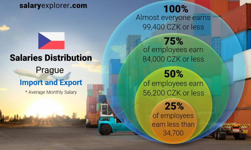 Median and salary distribution monthly Prague Import and Export