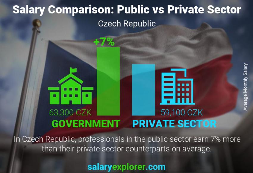 Public vs private sector salaries monthly Czech Republic