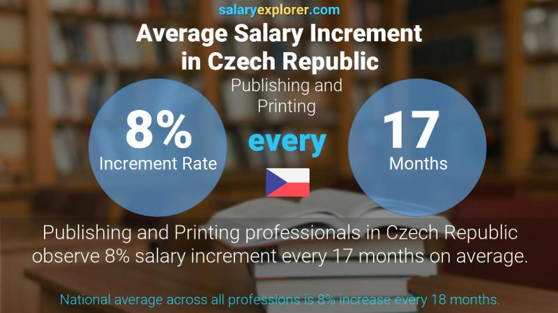 Annual Salary Increment Rate Czech Republic Publishing and Printing
