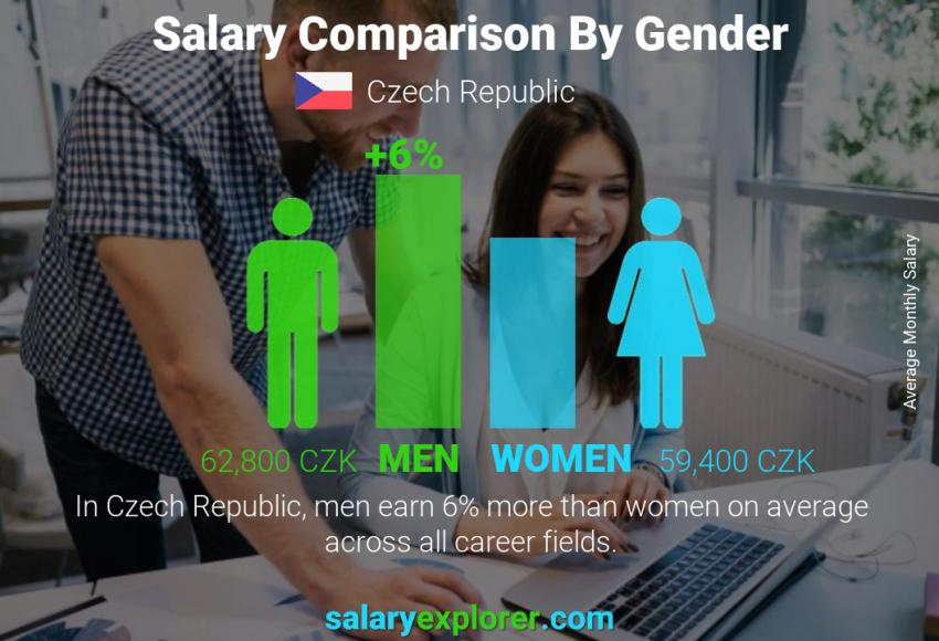 Salary comparison by gender monthly Czech Republic