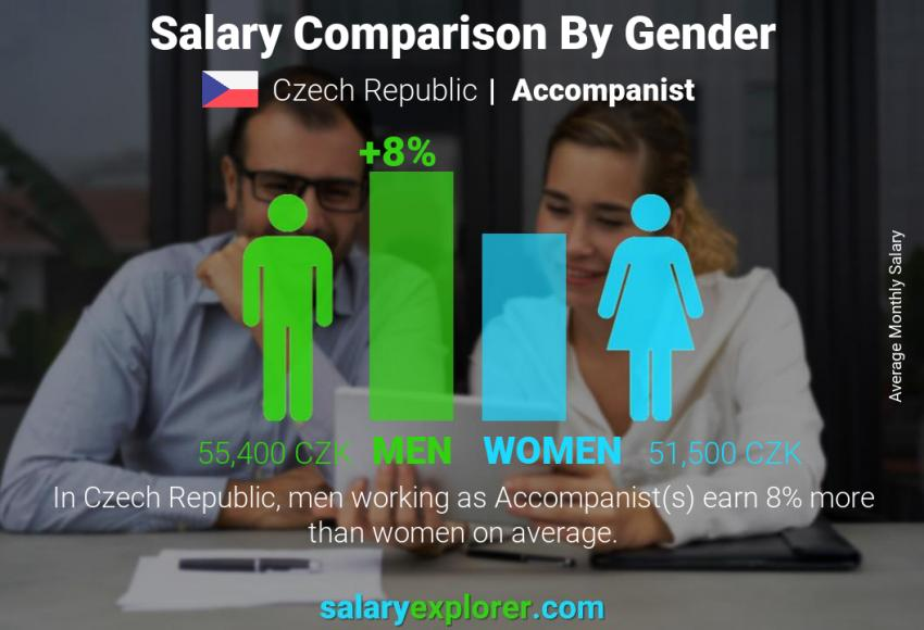 Salary comparison by gender monthly Czech Republic Accompanist