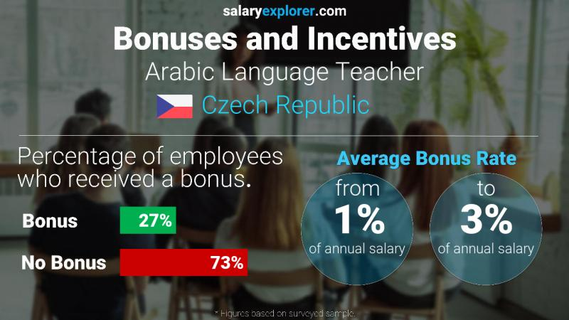 Annual Salary Bonus Rate Czech Republic Arabic Language Teacher