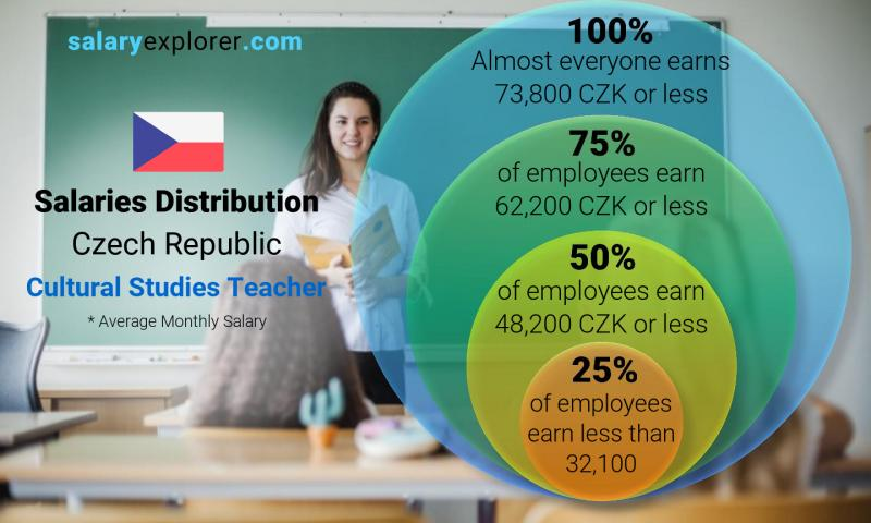 Median and salary distribution monthly Czech Republic Cultural Studies Teacher