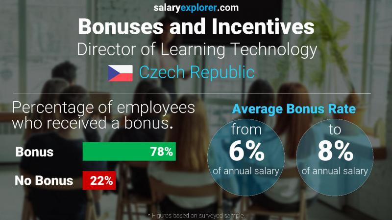 Annual Salary Bonus Rate Czech Republic Director of Learning Technology