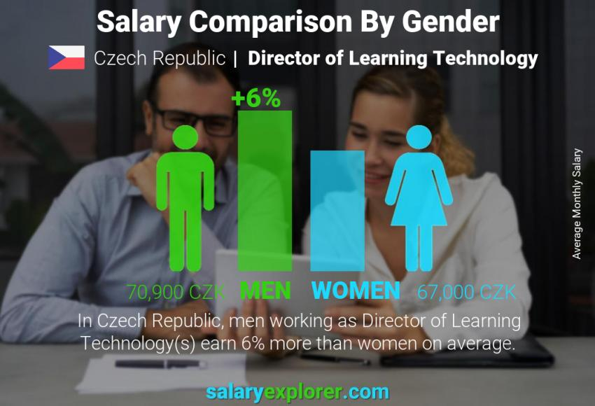 Salary comparison by gender monthly Czech Republic Director of Learning Technology