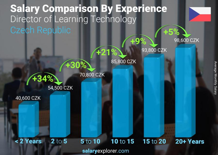 Salary comparison by years of experience monthly Czech Republic Director of Learning Technology