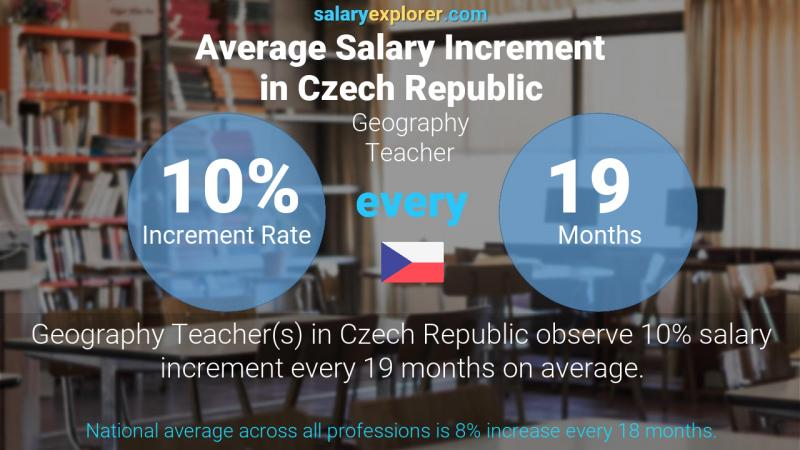 Annual Salary Increment Rate Czech Republic Geography Teacher