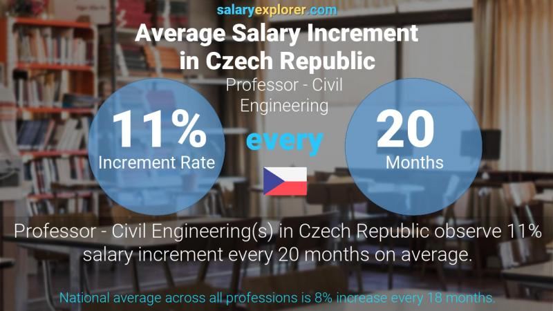 Annual Salary Increment Rate Czech Republic Professor - Civil Engineering
