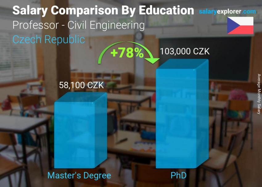 Salary comparison by education level monthly Czech Republic Professor - Civil Engineering
