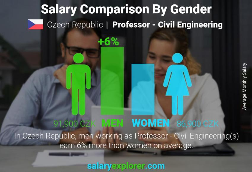 Salary comparison by gender monthly Czech Republic Professor - Civil Engineering