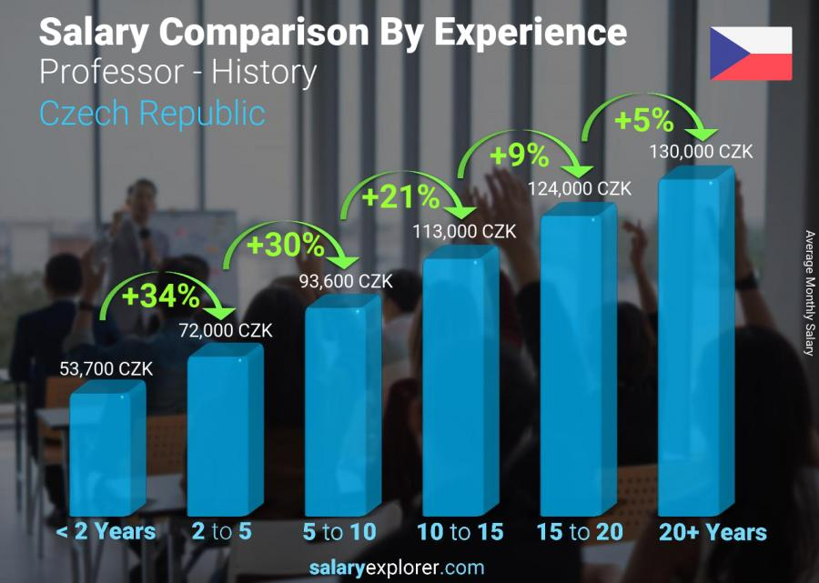 Salary comparison by years of experience monthly Czech Republic Professor - History
