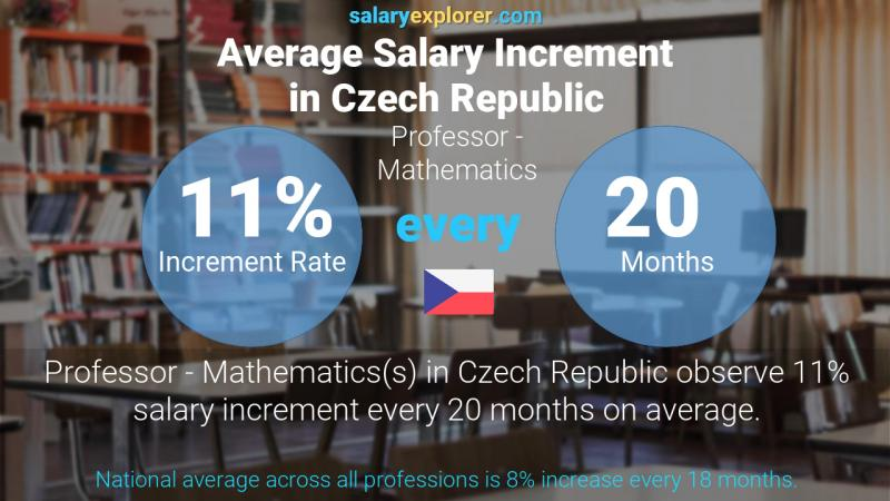 Annual Salary Increment Rate Czech Republic Professor - Mathematics