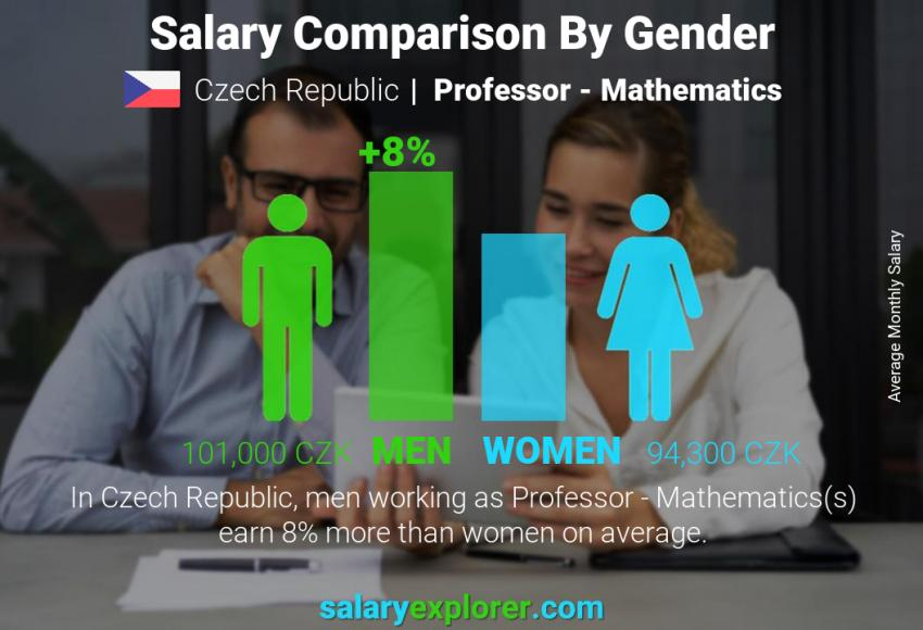 Salary comparison by gender monthly Czech Republic Professor - Mathematics