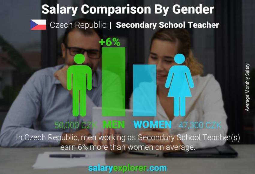 Salary comparison by gender monthly Czech Republic Secondary School Teacher