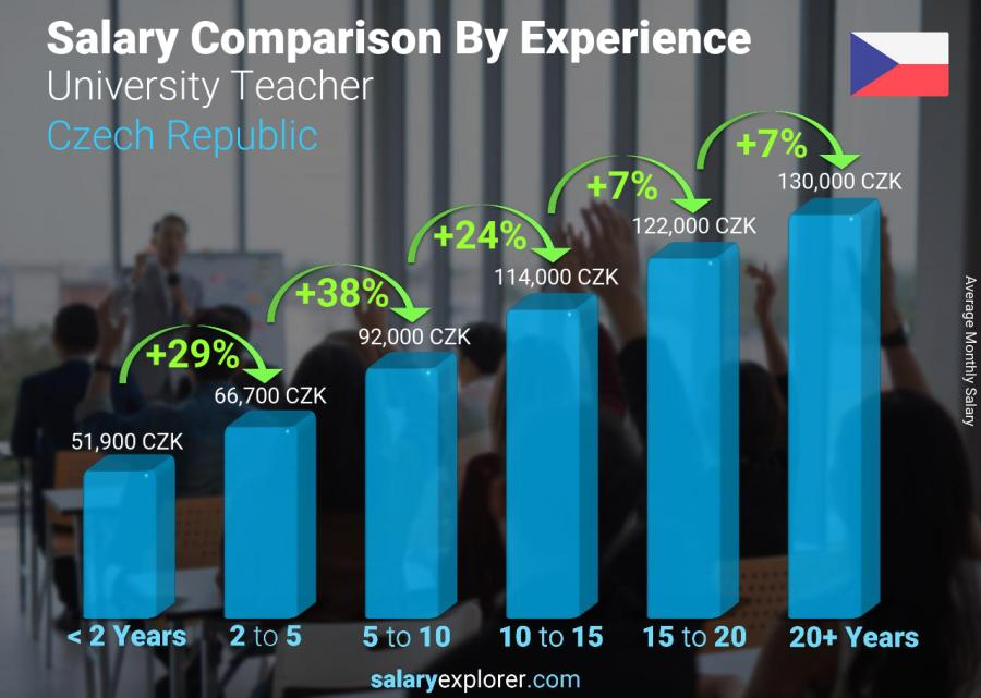 Salary comparison by years of experience monthly Czech Republic University Teacher