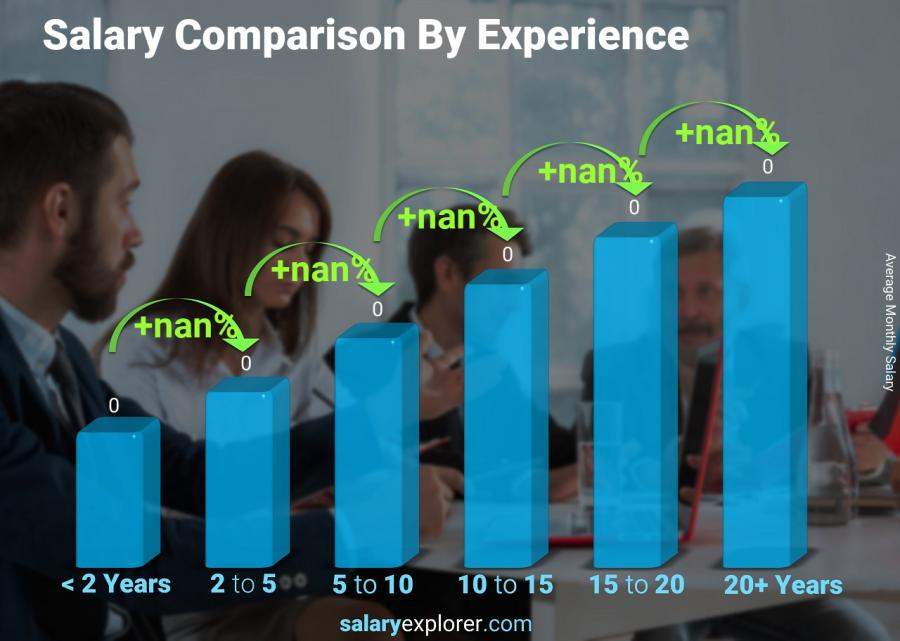 Salary comparison by years of experience monthly Denmark Receptionist