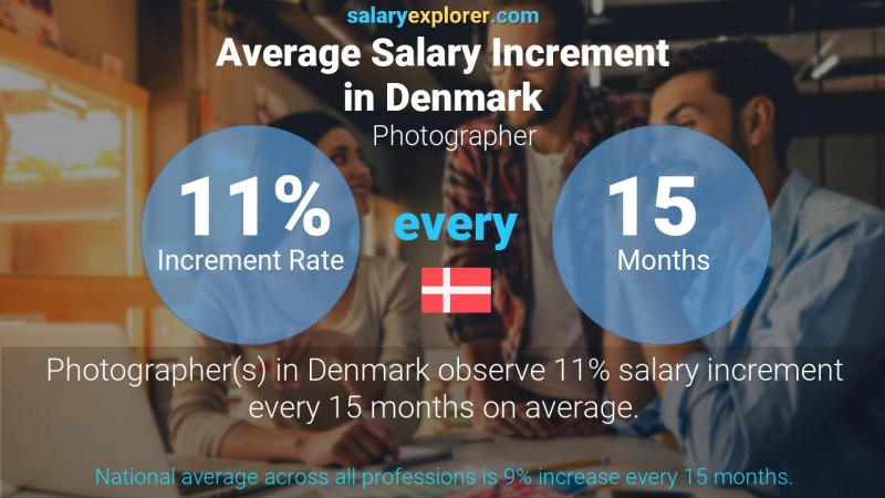 Annual Salary Increment Rate Denmark Photographer