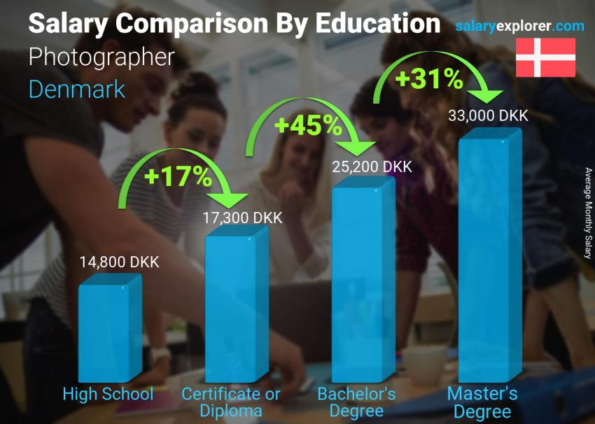 Salary comparison by education level monthly Denmark Photographer
