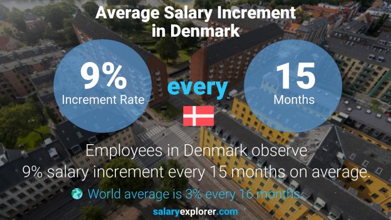 Annual Salary Increment Rate Denmark