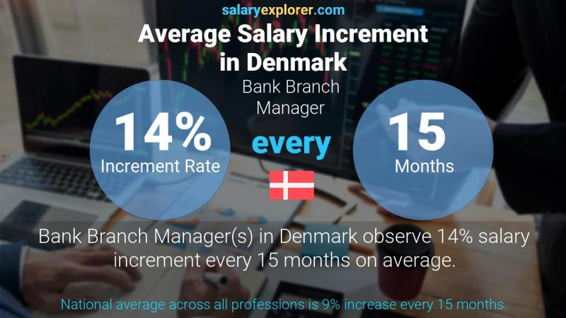 Annual Salary Increment Rate Denmark Bank Branch Manager