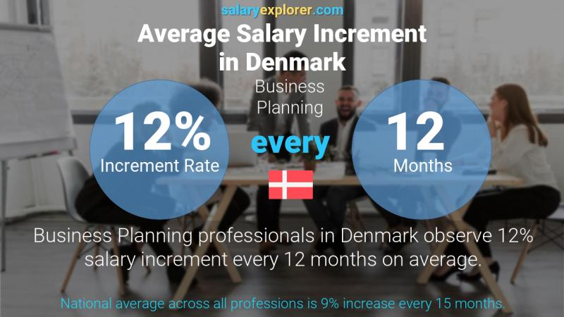 Annual Salary Increment Rate Denmark Business Planning