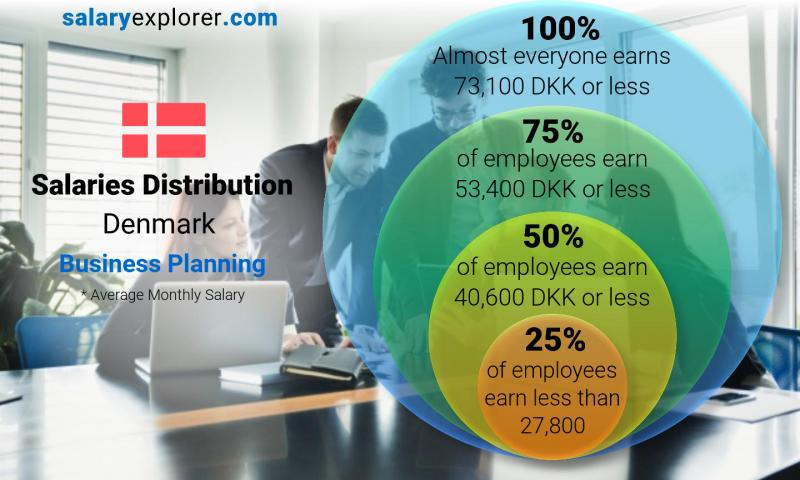 Median and salary distribution monthly Denmark Business Planning