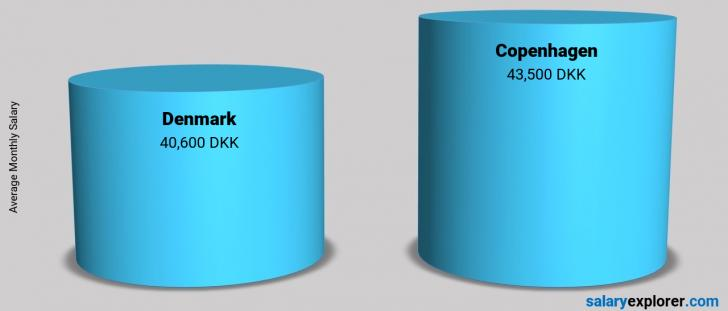 Salary Comparison Between Copenhagen and Denmark monthly