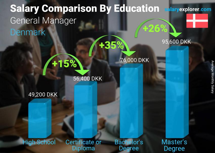 Salary comparison by education level monthly Denmark General Manager