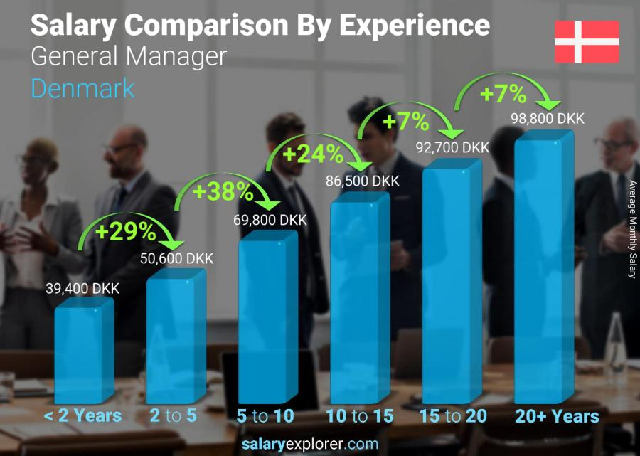 Salary comparison by years of experience monthly Denmark General Manager