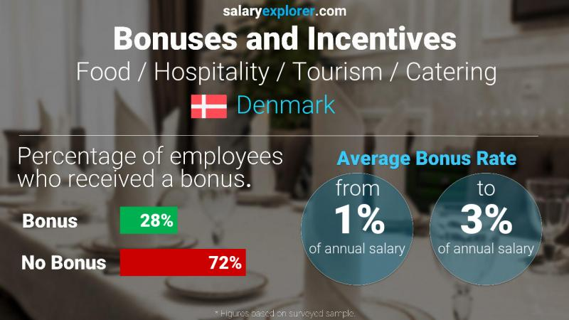 Annual Salary Bonus Rate Denmark Food / Hospitality / Tourism / Catering