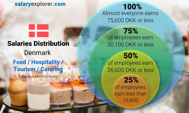 Median and salary distribution monthly Denmark Food / Hospitality / Tourism / Catering